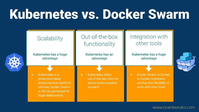Kubernetes vs. Docker Swarm